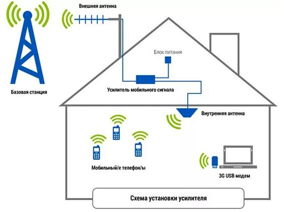 Как выбрать усилитель сотовой связи?